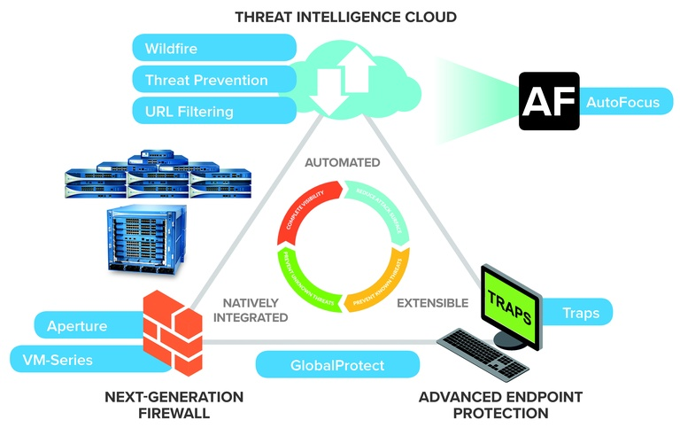 Palo Alto Networks Security Platform