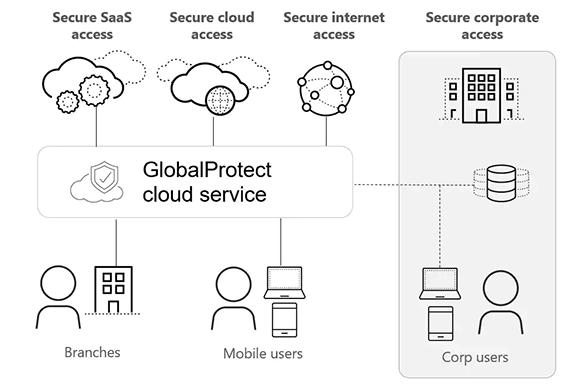 globalprotect-cloudservice.png