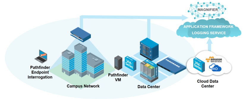 Palo Alto Networks Magnifier - Overview