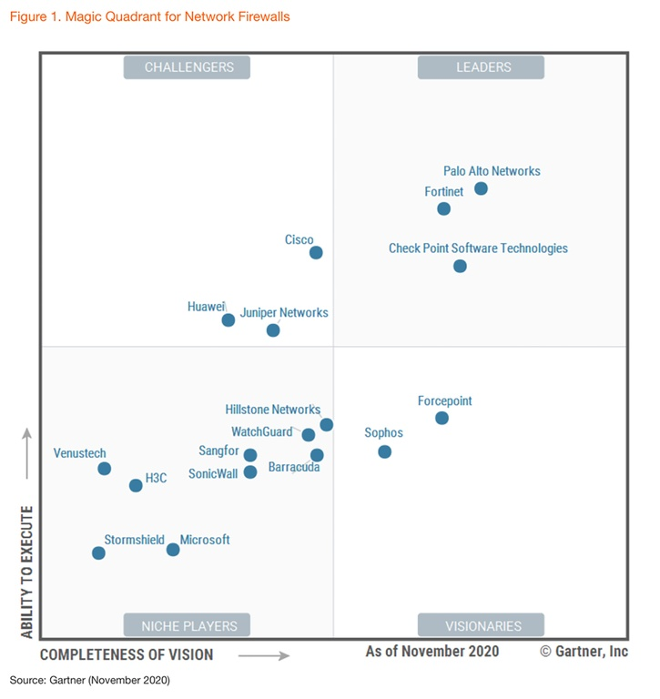 Palo Alto Networks - Leader im Magic Quadrant von Gartner für Network-Firewalls 2020 - Omicron AG